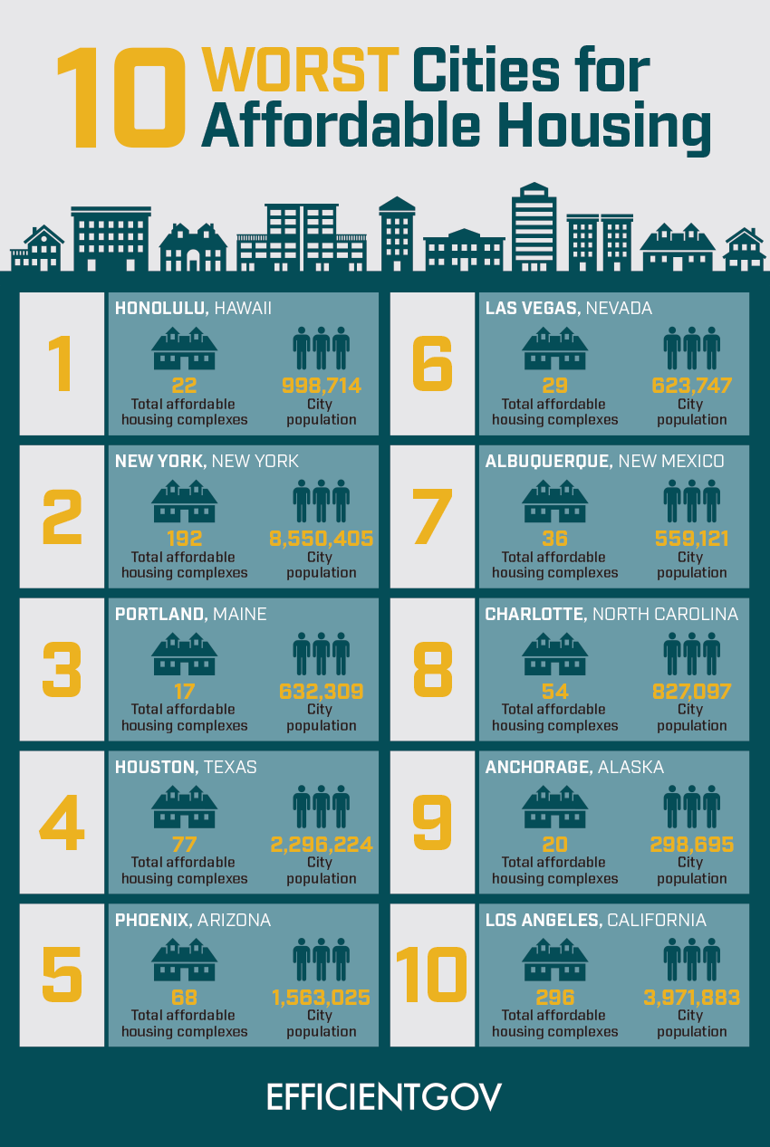 Top 10 Worst Cities for Affordable Housing